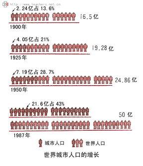 世界人口日_世界城市人口排名
