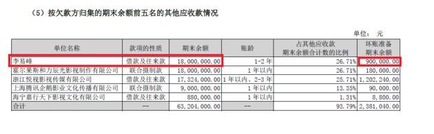 李易峰借款1800万买房是怎么回事?李易峰身价上亿为什么还要借钱(3)